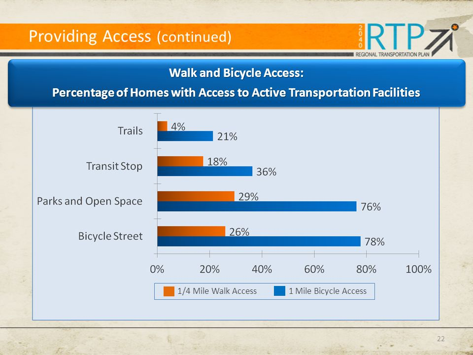 Environmental Sustainability Needs Walk and Bicycle Access: Percentage of Homes with Access to Active Transportation Facilities Walk and Bicycle Acces