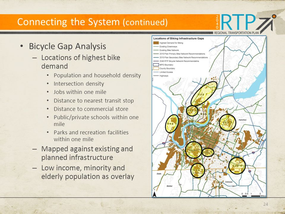 Connecting the System (continued) Bicycle Gap Analysis – Locations of highest bike demand Population and household density Intersection density Jobs within one mile Distance to nearest transit stop Distance to commercial store Public/private schools within one mile Parks and recreation facilities within one mile – Mapped against existing and planned infrastructure – Low income, minority and elderly population as overlay 24