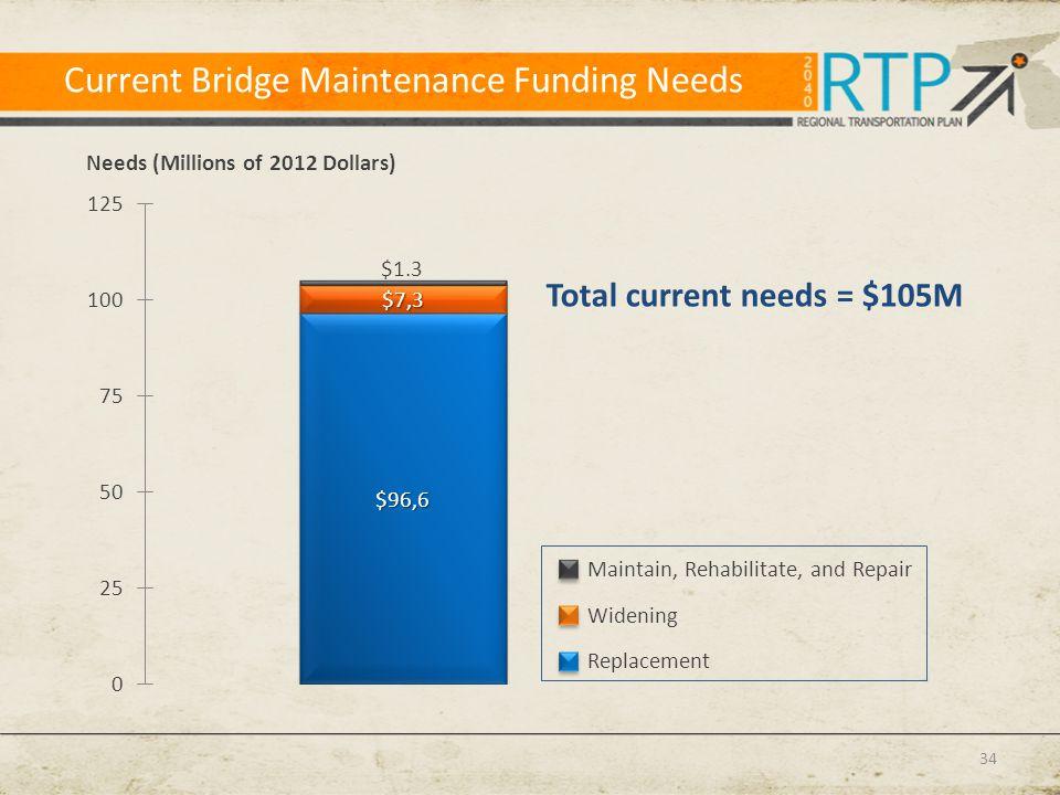Current Bridge Maintenance Funding Needs 34 Total current needs = $105M