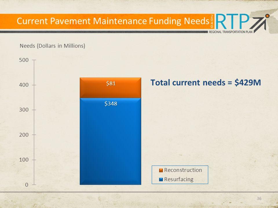 Current Pavement Maintenance Funding Needs 36