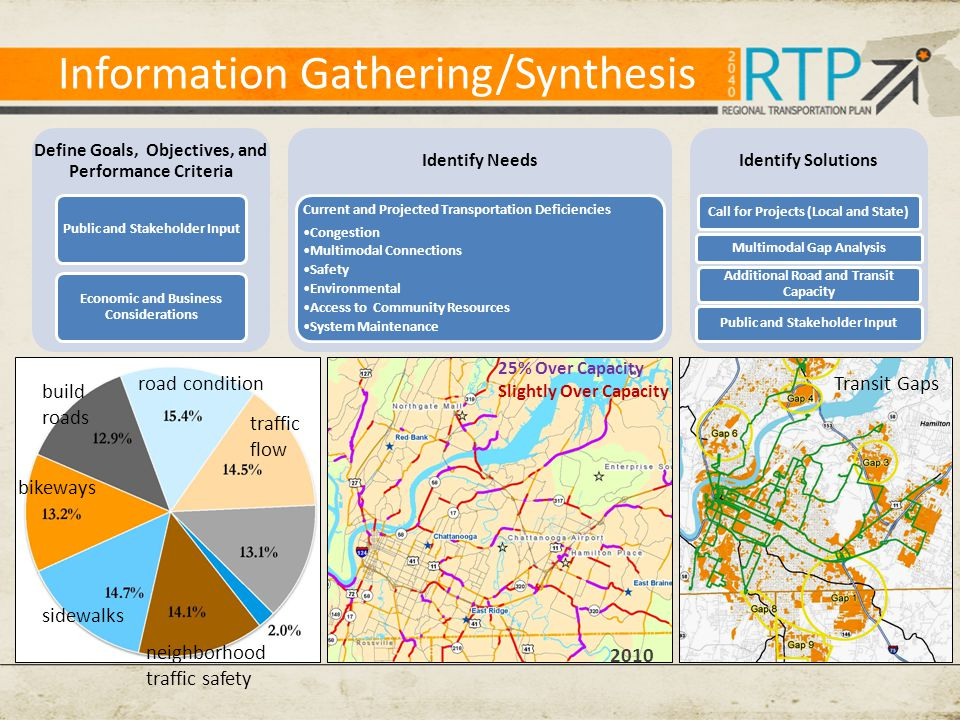 Information Gathering/Synthesis Define Goals, Objectives, and Performance Criteria Public and Stakeholder Input Economic and Business Considerations Identify Needs Current and Projected Transportation Deficiencies Congestion Multimodal Connections Safety Environmental Access to Community Resources System Maintenance Identify Solutions Call for Projects (Local and State) Multimodal Gap Analysis Additional Road and Transit Capacity Public and Stakeholder Input neighborhood traffic safety traffic flow road condition build roads bikeways sidewalks 25% Over Capacity Slightly Over Capacity 2010 Transit Gaps