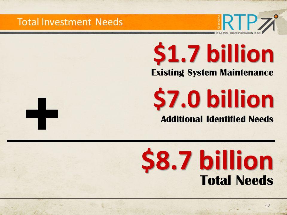 Total Investment Needs Existing System Maintenance $1.7 billion Total Needs $8.7 billion Additional Identified Needs $7.0 billion 40