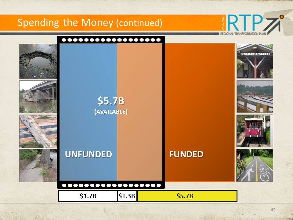 Spending the Money (continued) $5.7B(AVAILABLE) $1.3B $1.7B$5.7BFUNDEDUNFUNDED 45