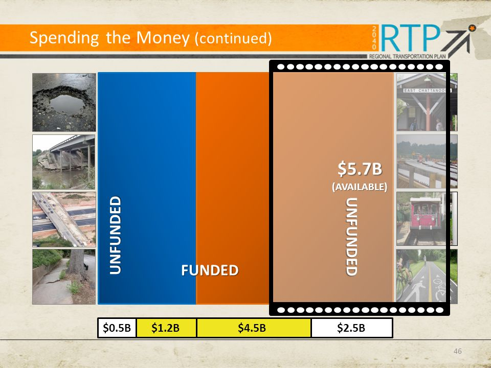 Spending the Money (continued) $5.7B(AVAILABLE) $0.5B$2.5B$1.2B$4.5B UNFUNDED FUNDED UNFUNDED 46