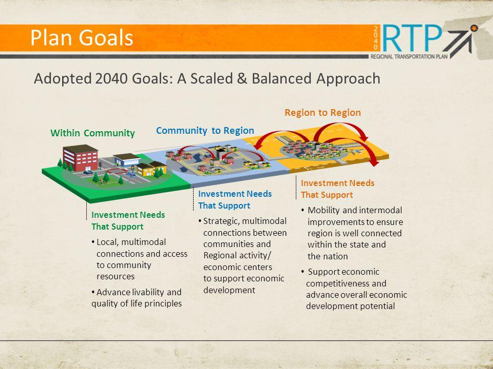 Plan Goals Adopted 2040 Goals: A Scaled & Balanced Approach