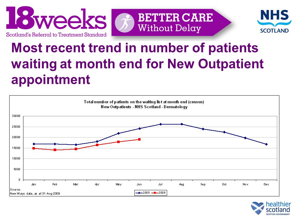 Most recent trend in number of patients waiting at month end for New Outpatient appointment