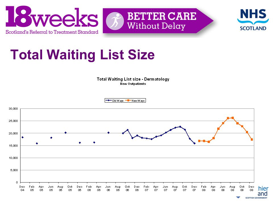 Total Waiting List Size