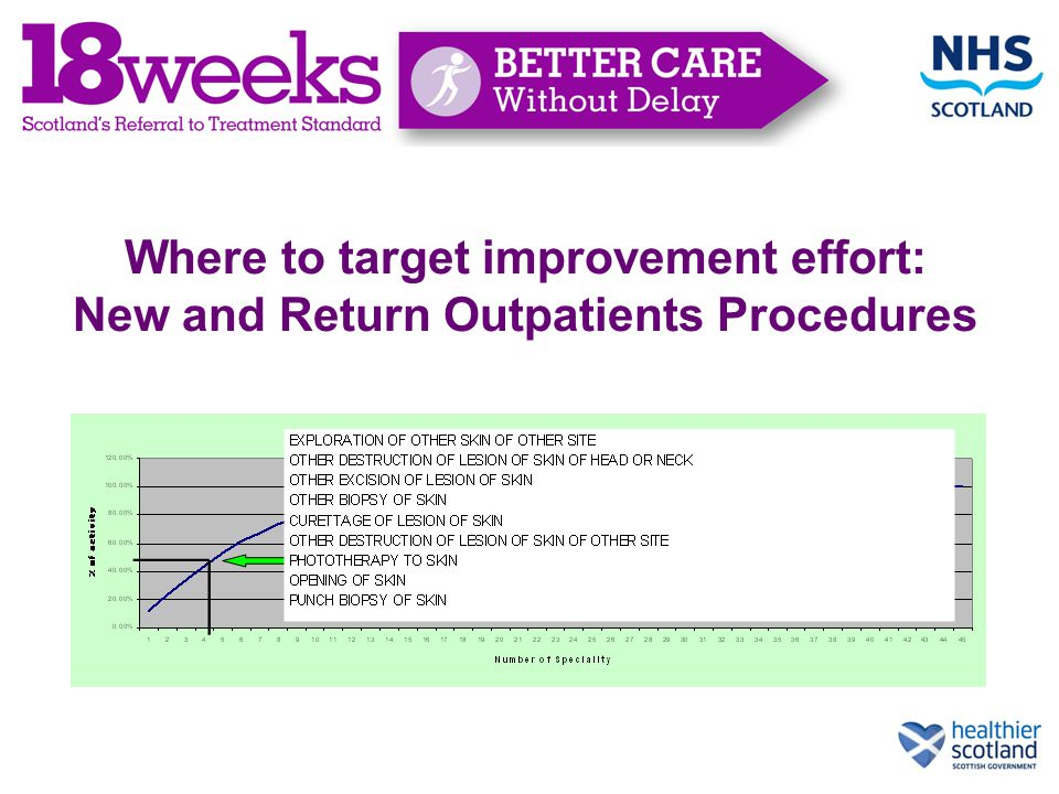 Where to target improvement effort: New and Return Outpatients Procedures