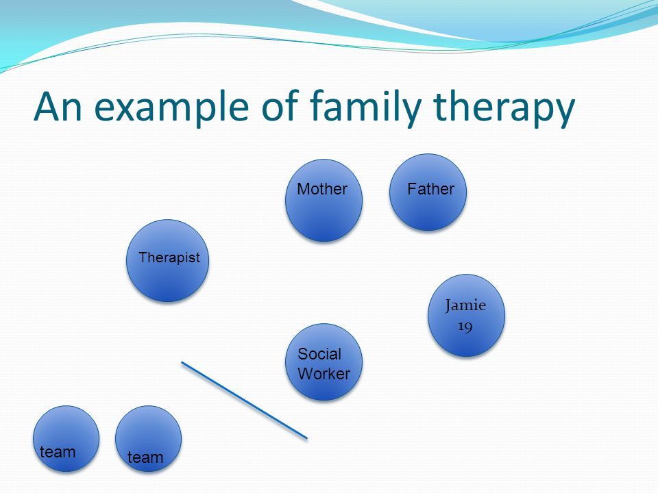 An example of family therapy Jamie 19 Jamie 19 Therapist MotherFather Social Worker team