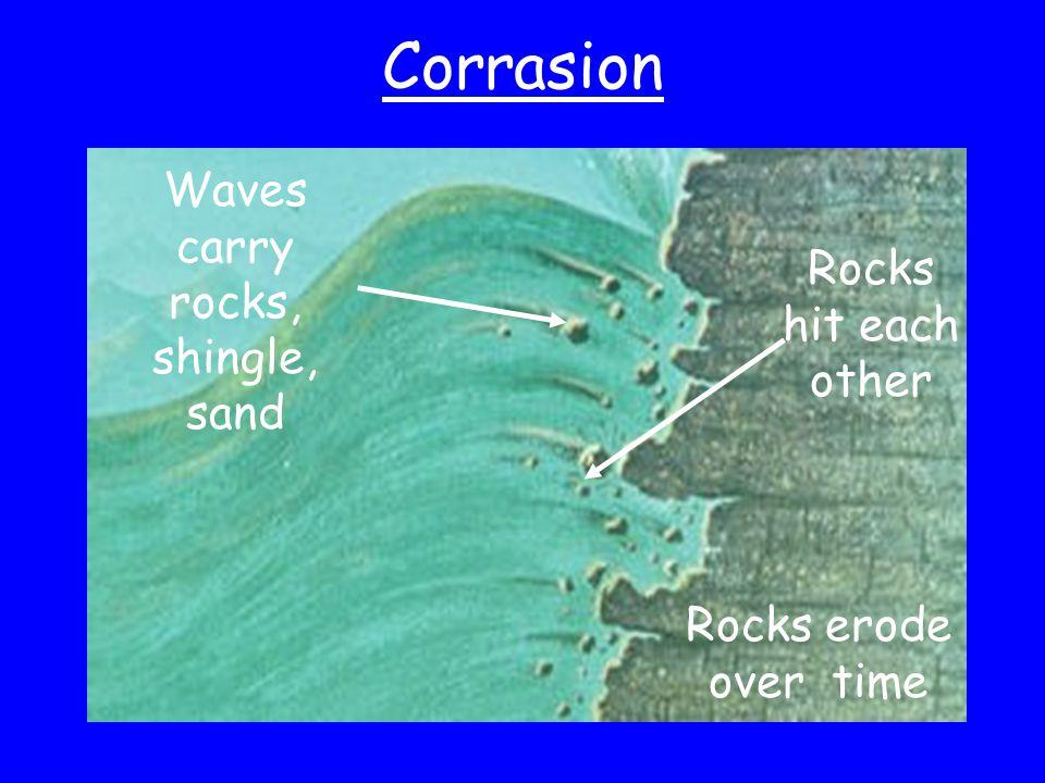 Corrasion Waves carry rocks, shingle, sand Rocks hit each other Rocks erode over time