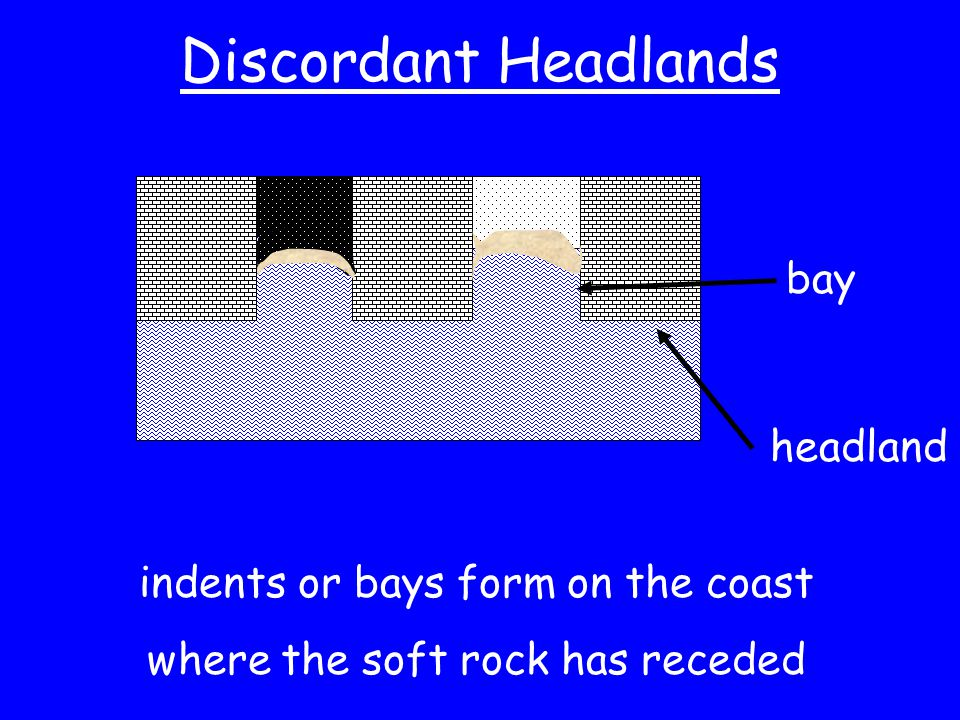 Discordant Headlands bay headland indents or bays form on the coast where the soft rock has receded