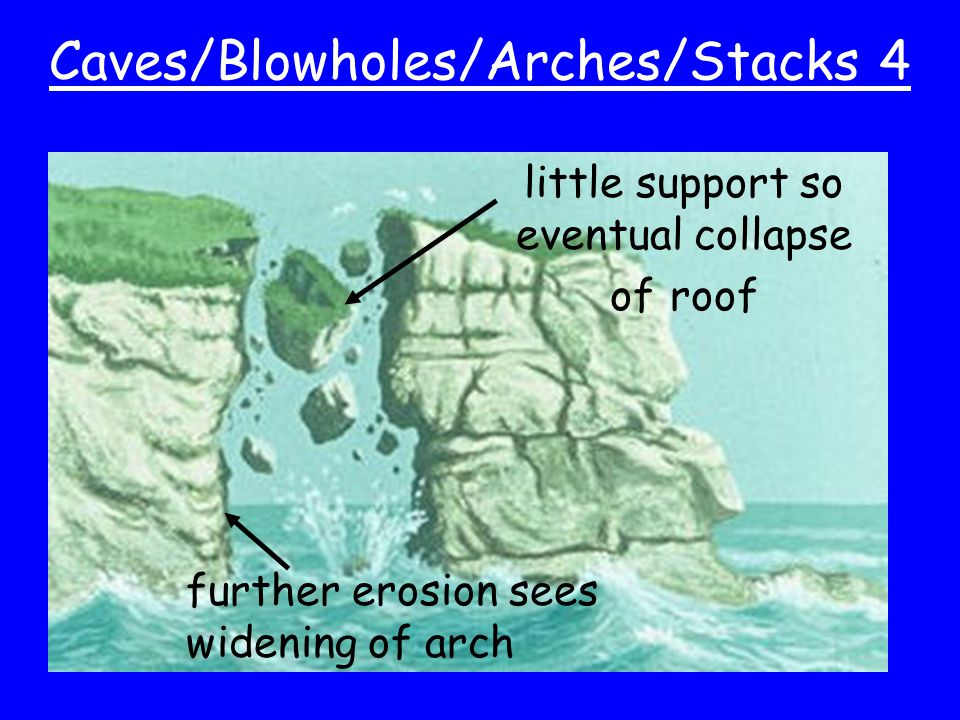 Caves/Blowholes/Arches/Stacks 4 further erosion sees widening of arch little support so eventual collapse of roof