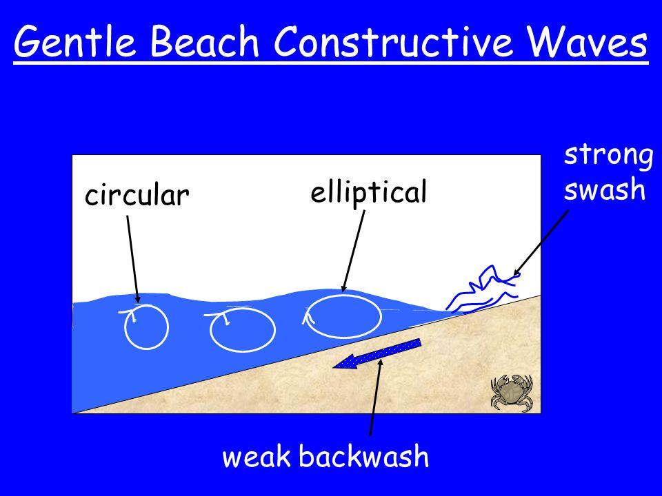 Gentle Beach Constructive Waves circular elliptical strong swash weak backwash
