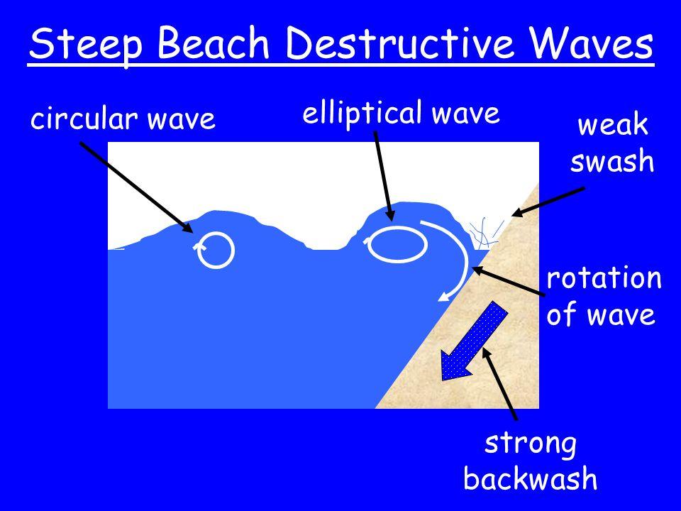 Steep Beach Destructive Waves strong backwash weak swash circular wave elliptical wave rotation of wave