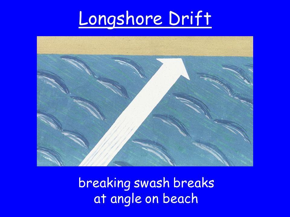 Longshore Drift breaking swash breaks at angle on beach