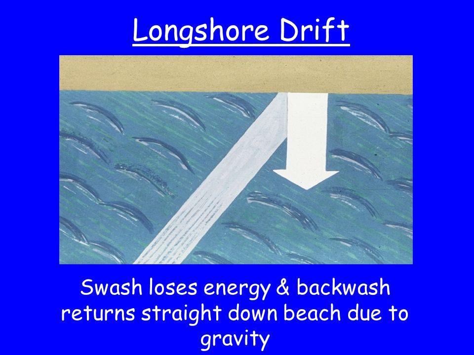 Longshore Drift Swash loses energy & backwash returns straight down beach due to gravity