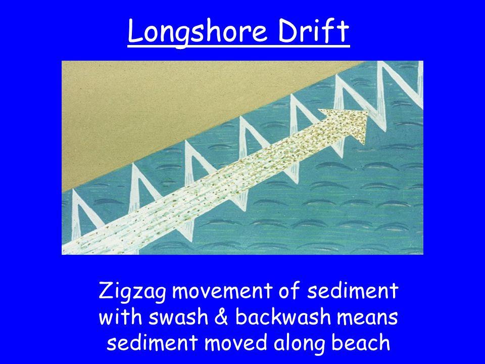 Longshore Drift Zigzag movement of sediment with swash & backwash means sediment moved along beach