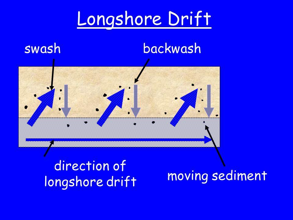 Longshore Drift swashbackwash direction of longshore drift moving sediment