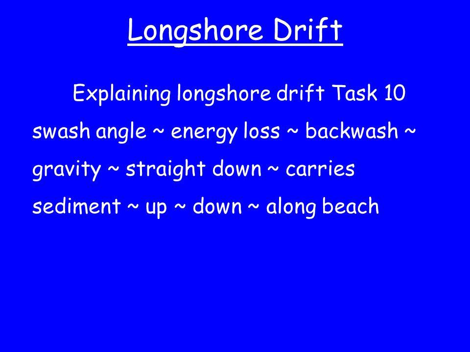 Longshore Drift Explaining longshore drift Task 10 swash angle ~ energy loss ~ backwash ~ gravity ~ straight down ~ carries sediment ~ up ~ down ~ alo