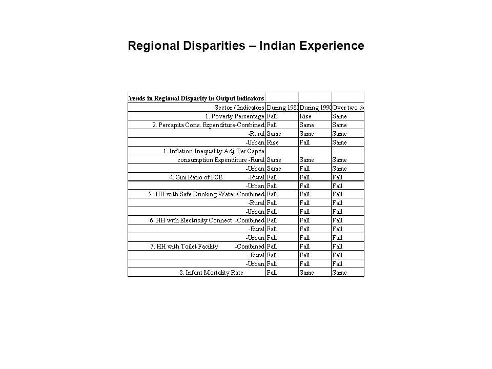 Regional Disparities – Indian Experience