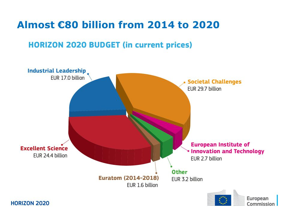 Almost €80 billion from 2014 to 2020