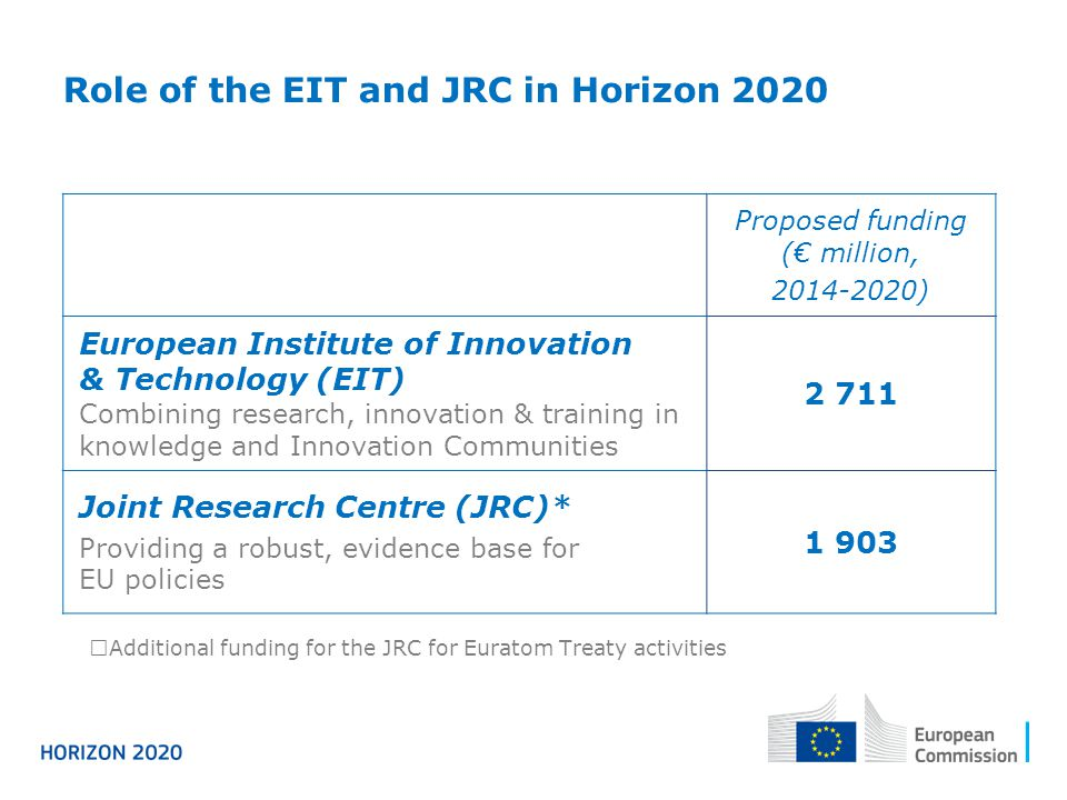 Proposed funding (€ million, ) European Institute of Innovation & Technology (EIT) Combining research, innovation & training in knowledge and Innovation Communities Joint Research Centre (JRC)* Providing a robust, evidence base for EU policies Role of the EIT and JRC in Horizon 2020  Additional funding for the JRC for Euratom Treaty activities