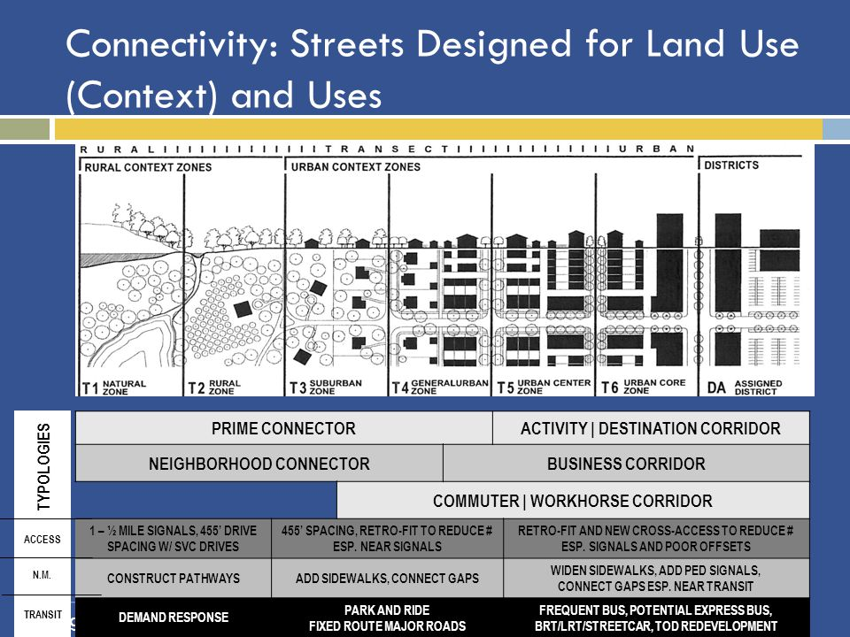 Linking Land Use & Transportation PRIME CONNECTORACTIVITY | DESTINATION CORRIDOR NEIGHBORHOOD CONNECTORBUSINESS CORRIDOR COMMUTER | WORKHORSE CORRIDOR