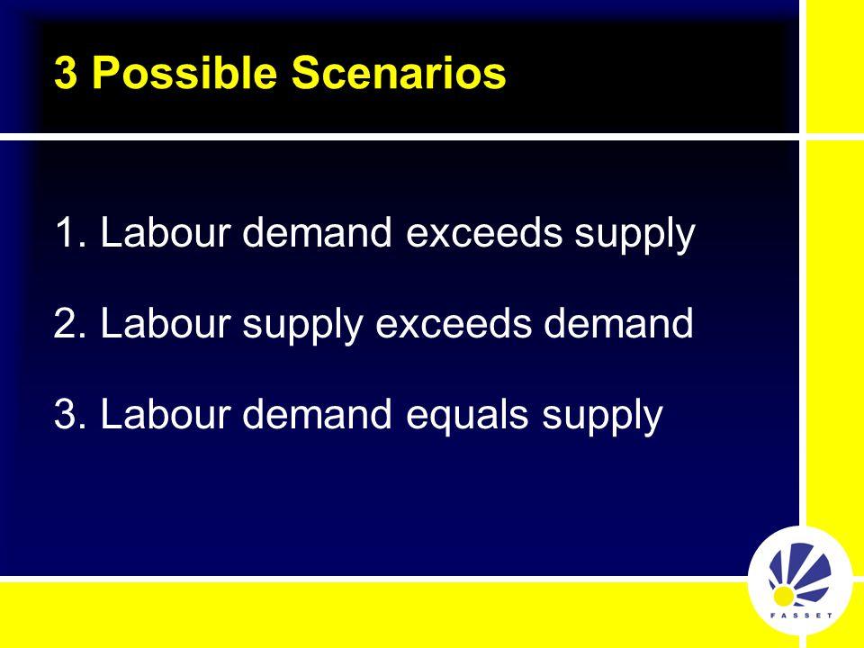 3 Possible Scenarios 1.Labour demand exceeds supply 2.Labour supply exceeds demand 3.Labour demand equals supply