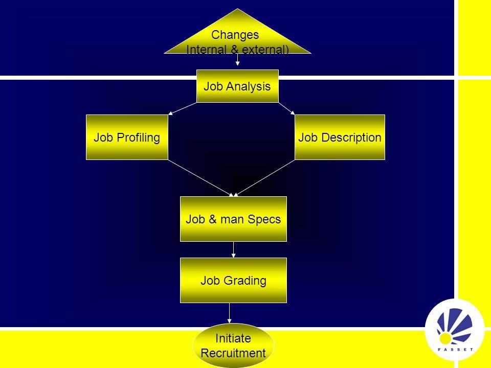 Changes Internal & external) Job ProfilingJob Description Job & man Specs Job Grading Initiate Recruitment Job Analysis