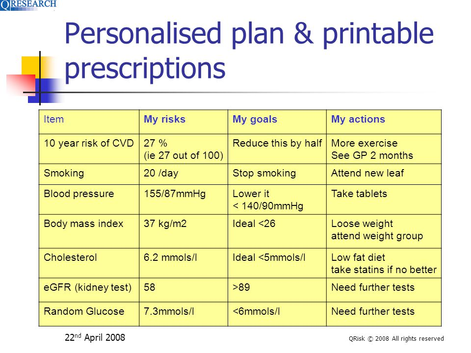 22 nd April 2008 QRisk © 2008 All rights reserved Personalised plan & printable prescriptions ItemMy risksMy goalsMy actions 10 year risk of CVD27 % (