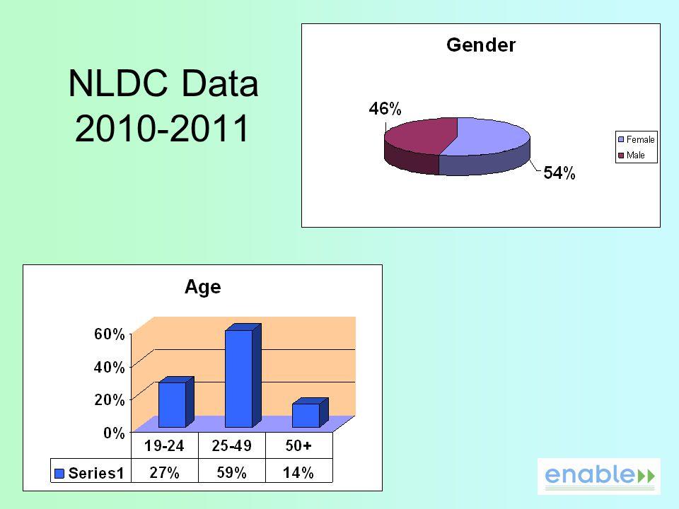 NLDC Data 2010-2011