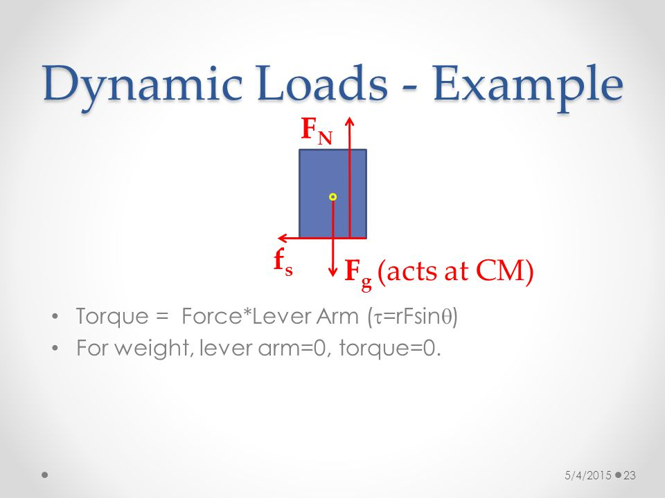 Dynamic Loads - Example 5/4/2015 23 fsfs F g (acts at CM) Torque = Force*Lever Arm (  =rFsin  ) For weight, lever arm=0, torque=0. FNFN