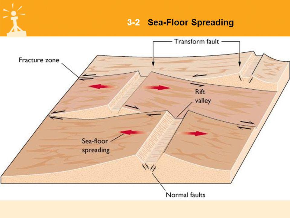 3-2Sea-Floor Spreading