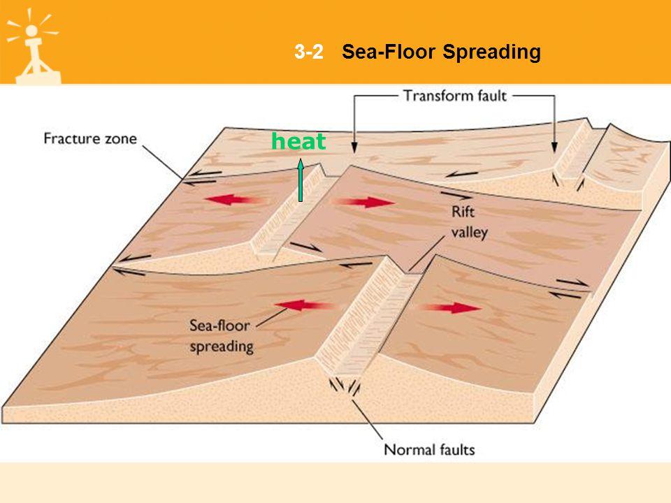 3-2Sea-Floor Spreading heat