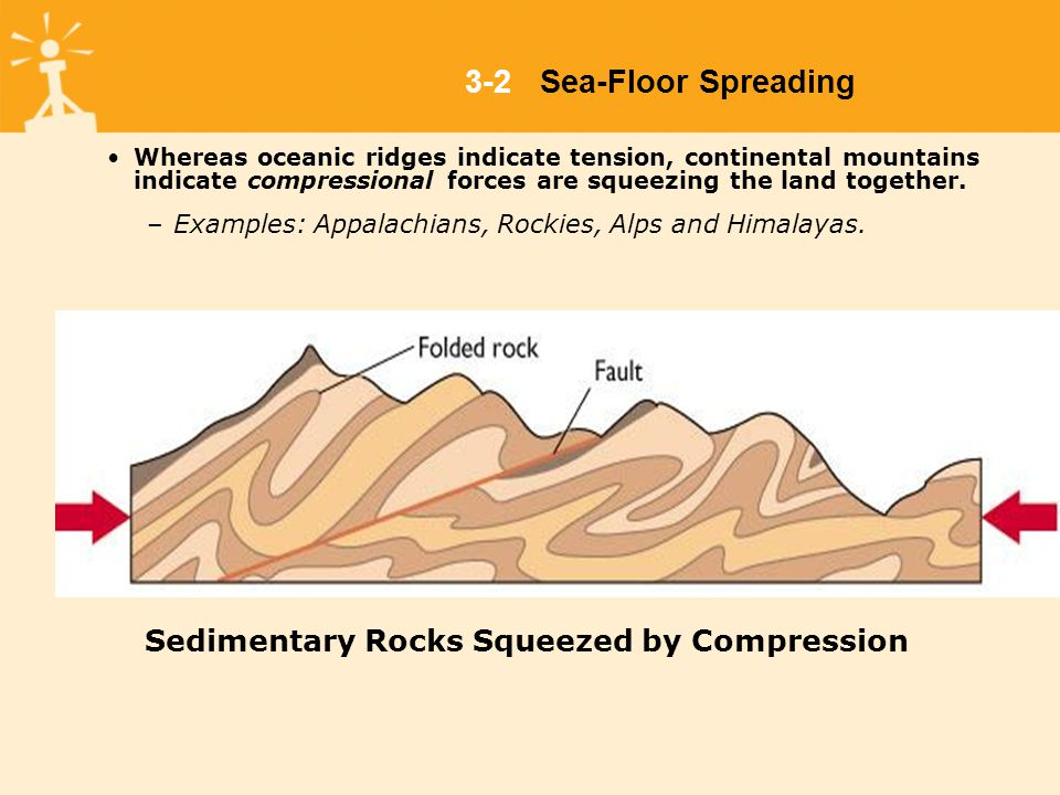 Whereas oceanic ridges indicate tension, continental mountains indicate compressional forces are squeezing the land together.