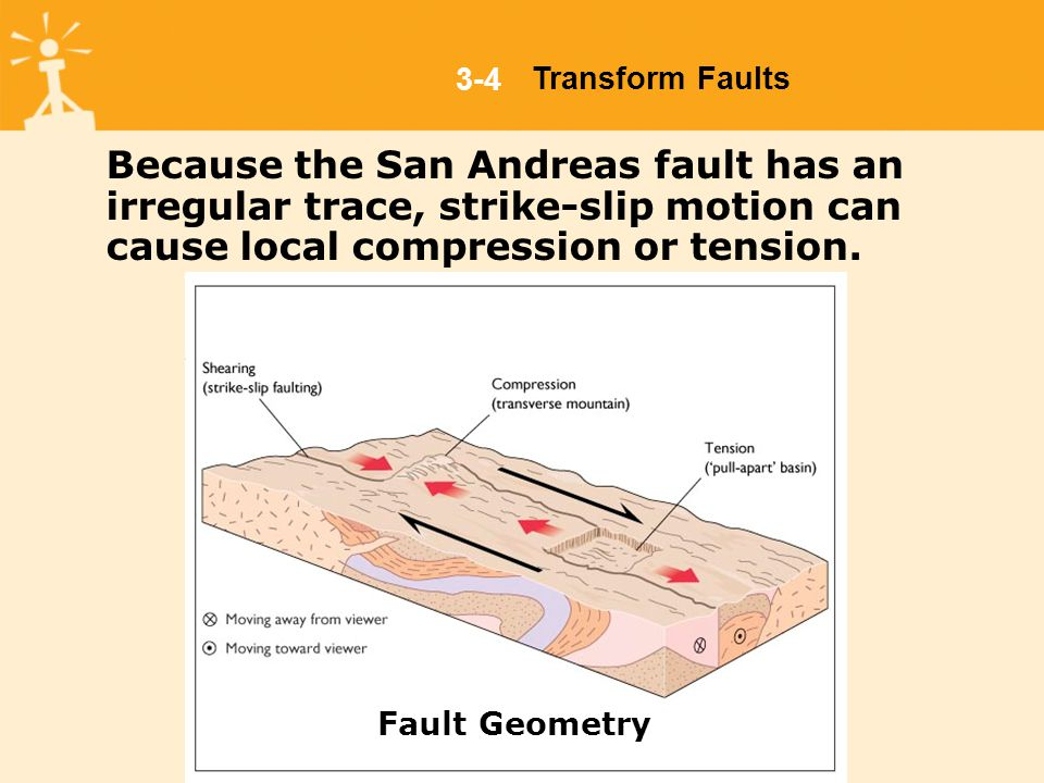 Because the San Andreas fault has an irregular trace, strike-slip motion can cause local compression or tension.