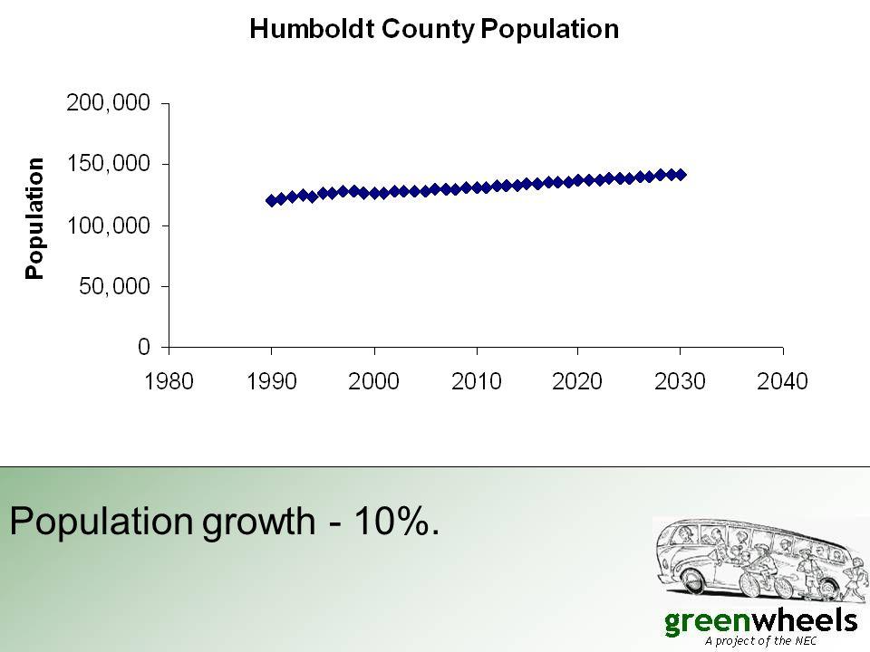 Population growth - 10%.