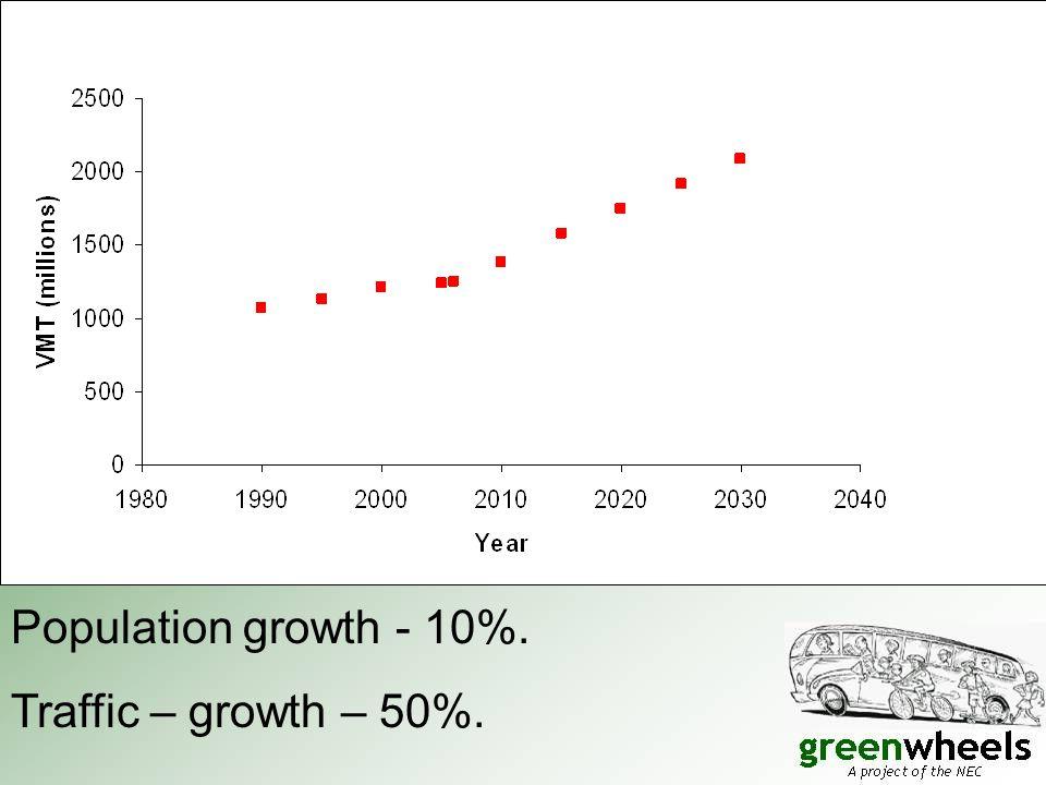 Traffic – growth – 50%.