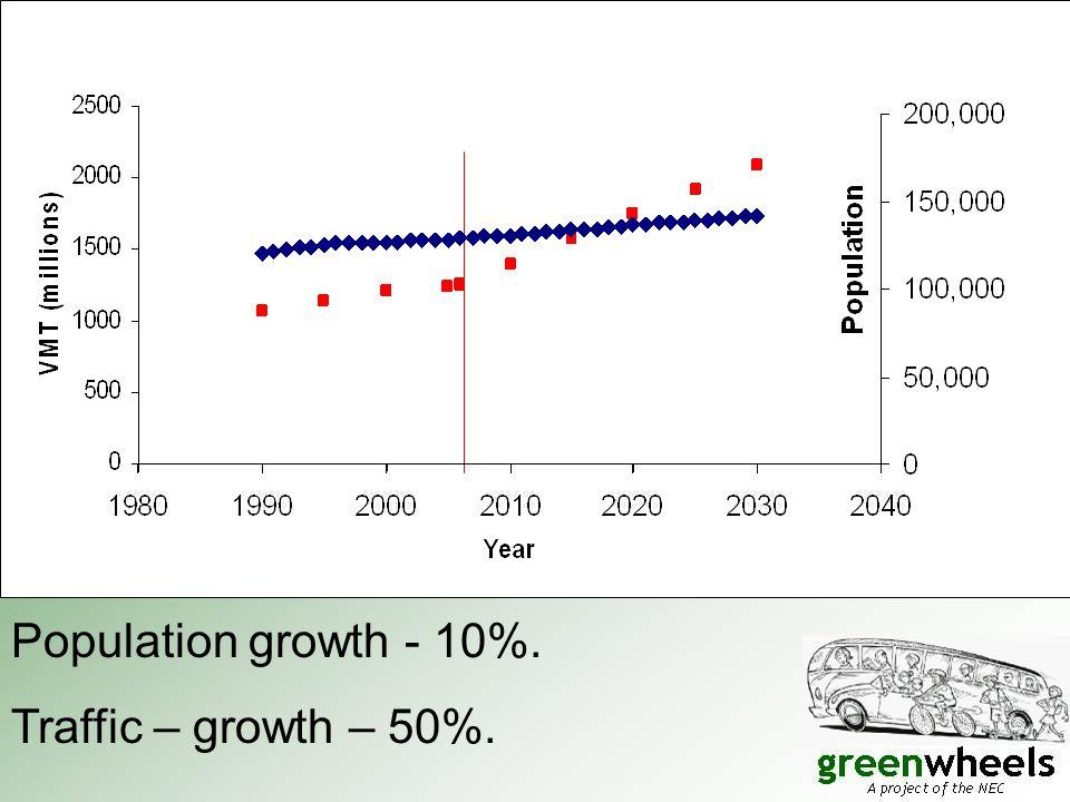 Population growth - 10%. Traffic – growth – 50%.