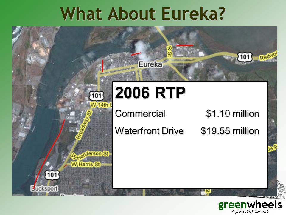 What About Eureka? 2006 RTP Commercial $1.10 million Waterfront Drive$19.55 million