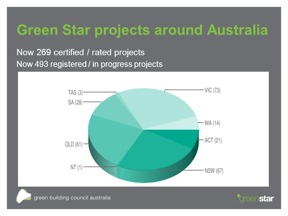 Green Star projects around Australia Now 269 certified / rated projects Now 493 registered / in progress projects