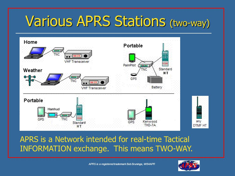 APRS is a registered trademark Bob Bruninga, WB4APR Various APRS Stations (two-way) APRS is a Network intended for real-time Tactical INFORMATION exchange.
