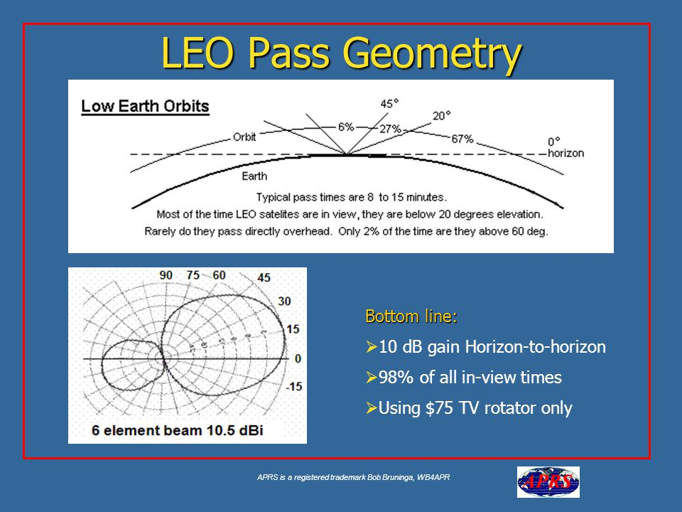 APRS is a registered trademark Bob Bruninga, WB4APR LEO Pass Geometry Bottom line:  10 dB gain Horizon-to-horizon  98% of all in-view times  Using $75 TV rotator only