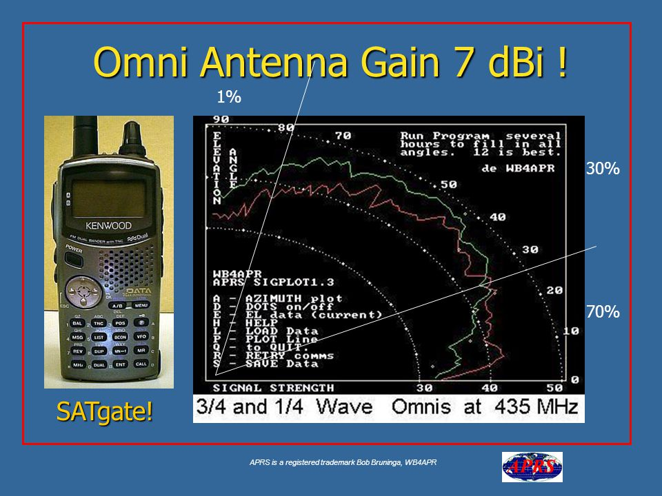 APRS is a registered trademark Bob Bruninga, WB4APR Omni Antenna Gain 7 dBi ! 1% 70% 30% SATgate!