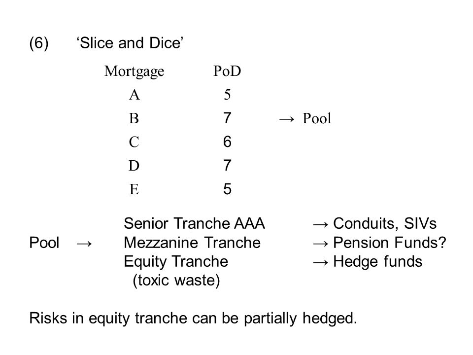 (6)'Slice and Dice' MortgagePoD A5 B 7 → Pool C 6 D 7 E 5 Senior Tranche AAA→ Conduits, SIVs Pool → Mezzanine Tranche → Pension Funds.