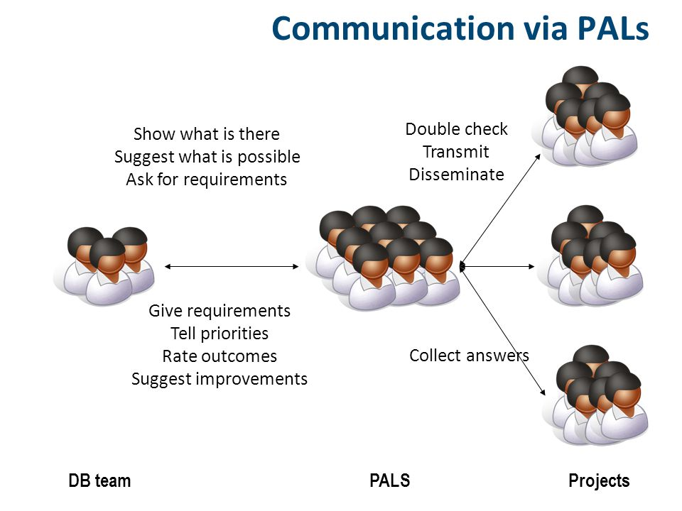 Communication via PALs DB teamPALSProjects Show what is there Suggest what is possible Ask for requirements Give requirements Tell priorities Rate outcomes Suggest improvements Double check Transmit Disseminate Collect answers
