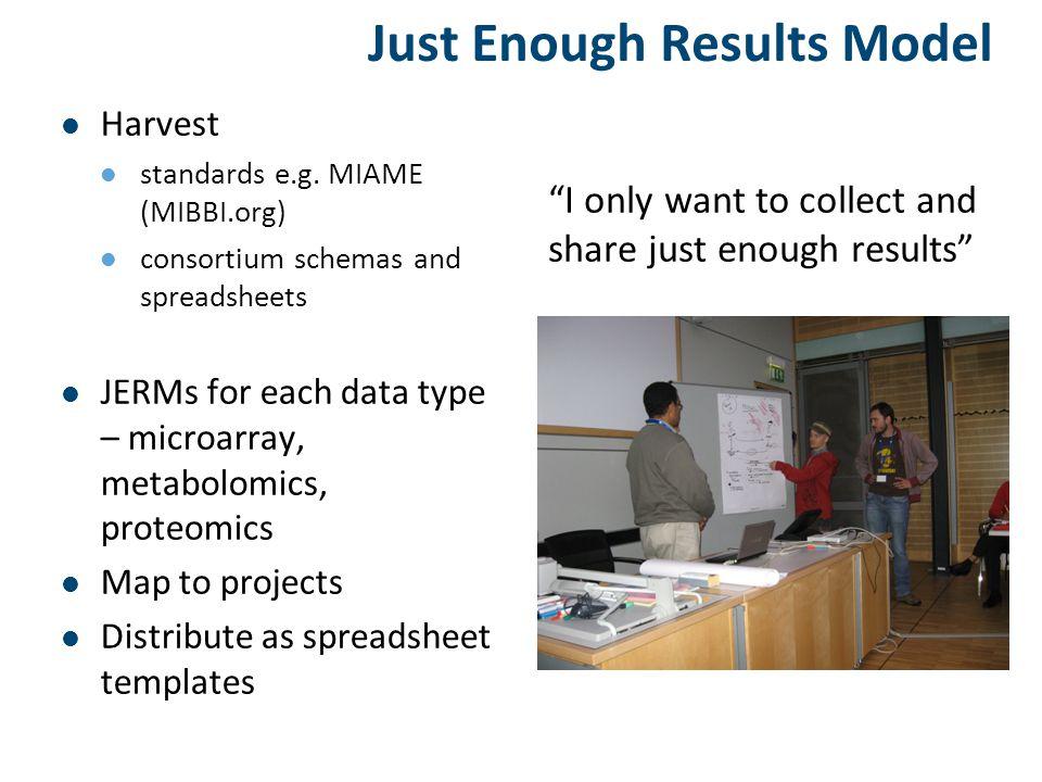 Just Enough Results Model Harvest standards e.g.