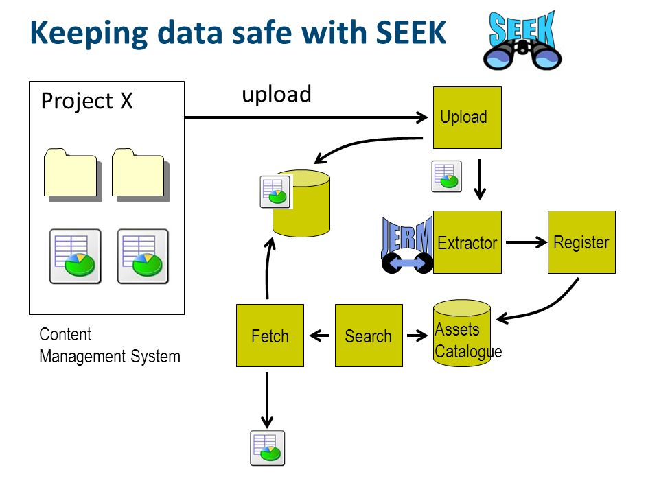 Keeping data safe with SEEK Content Management System Extractor Register Assets Catalogue SearchFetch Project X upload Upload