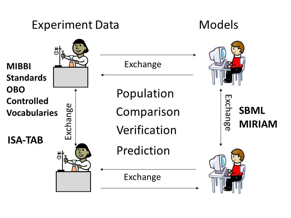 Models Exchange Experiment Data Exchange Verification Comparison ISA-TAB SBML MIRIAM Population Prediction MIBBI Standards OBO Controlled Vocabularies