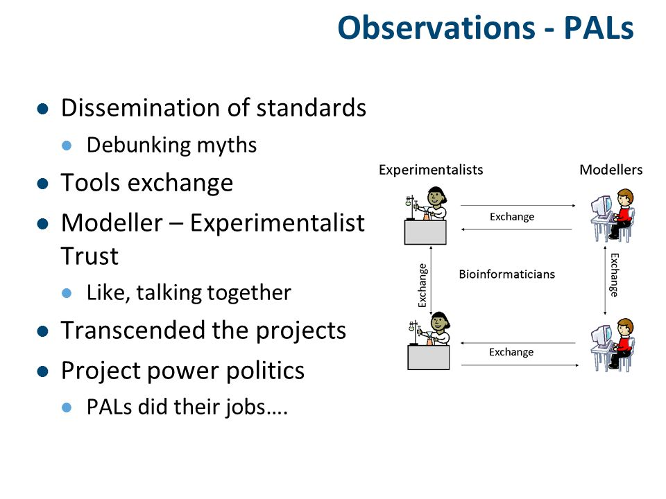 Observations - PALs Dissemination of standards Debunking myths Tools exchange Modeller – Experimentalist Trust Like, talking together Transcended the projects Project power politics PALs did their jobs….